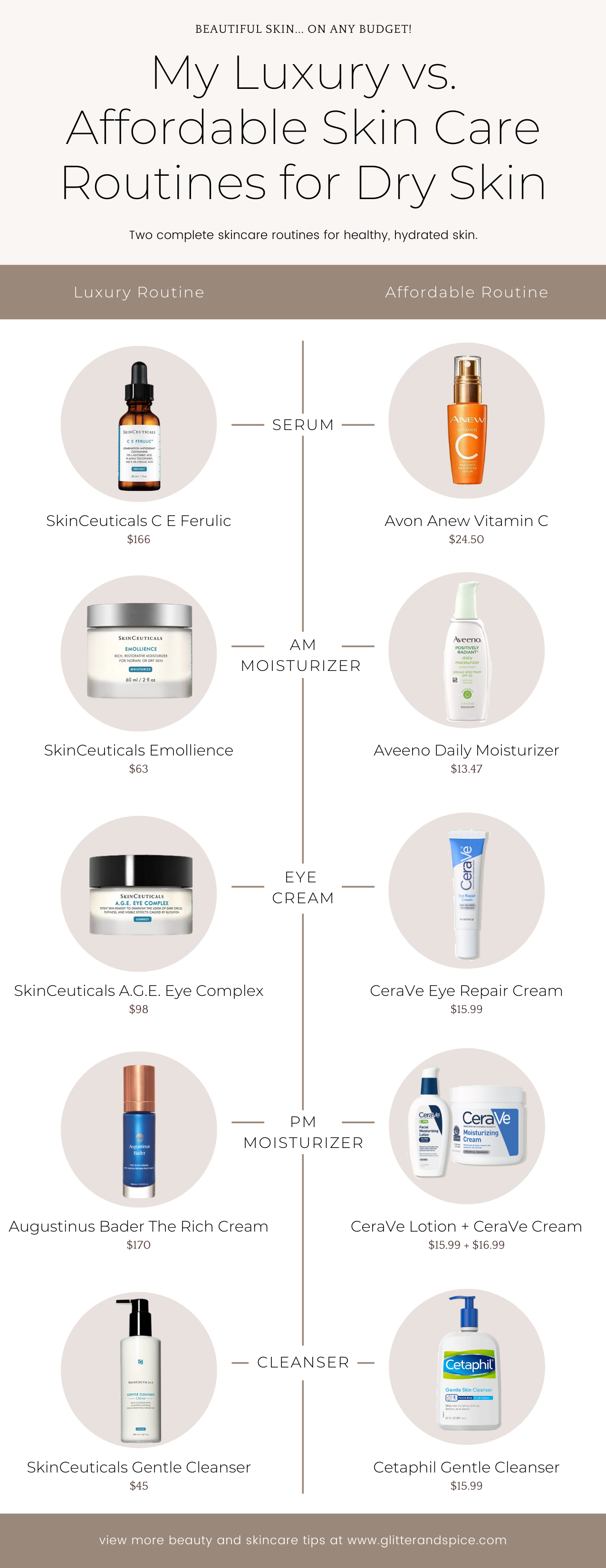 Luxury vs. Affordable Skin Care Routines for Dry Skin graphic comparing the two routines